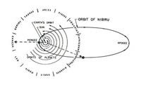 Орбита Нибиру [нажмите для увеличения]