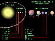 Десятая планета солнечной системы  [нажмите для увеличения]