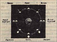 Фазы Луны и их древнерусские названия.