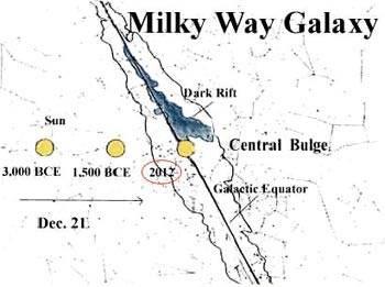 Положение Солнечной системы в Млечном Пути (Milky Way Galaxy) в 2012 году.