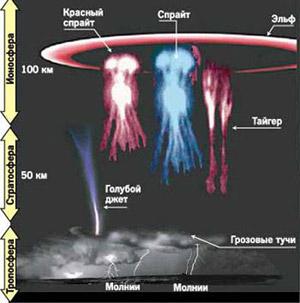 Схематический внешний вид вспышек, уходящих в космос во время гроз.