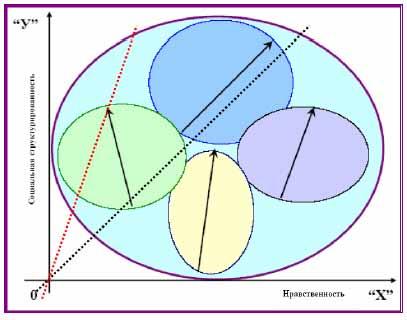 Суммация векторов по регионам