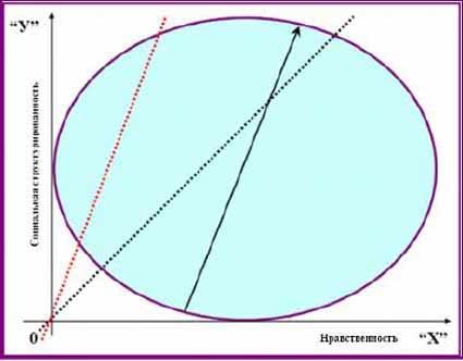 Суммация векторов