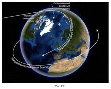 Рис.47 Удар астероида и поворот Земли