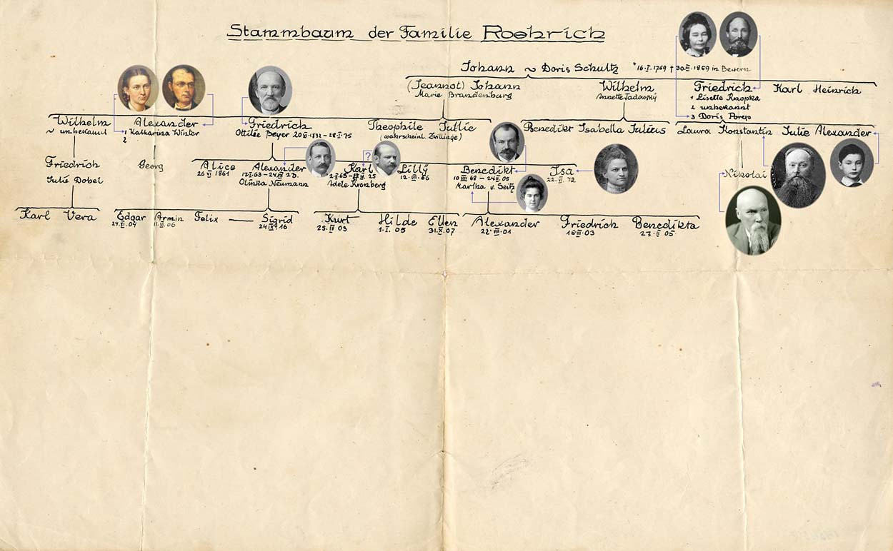 Родословная рода Рерихов с фотографиями персон,  личность которых известна.