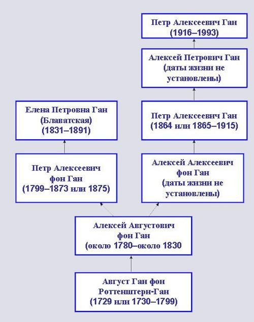 П.А. Ган и Е.П. Блаватская на генеалогическом  древе российской линии Ганов